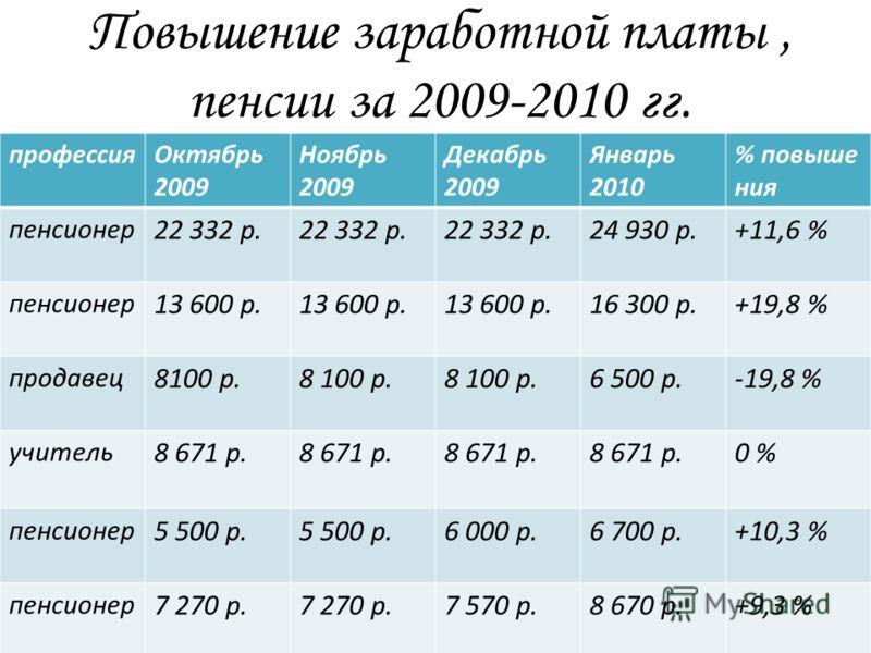 Повышение заработной платы, пенсии за 2009-2010 гг. профессияОктябрь 2009 Ноябрь 2009 Декабрь 2009 Январь 2010 % повыше ния пенсионер 22 332 р. 24 930 р.+11,6 % пенсионер 13 600 р. 16 300 р.+19,8 % продавец 8100 р. 6 500 р.-19,8 % учитель 8 671 р. 0