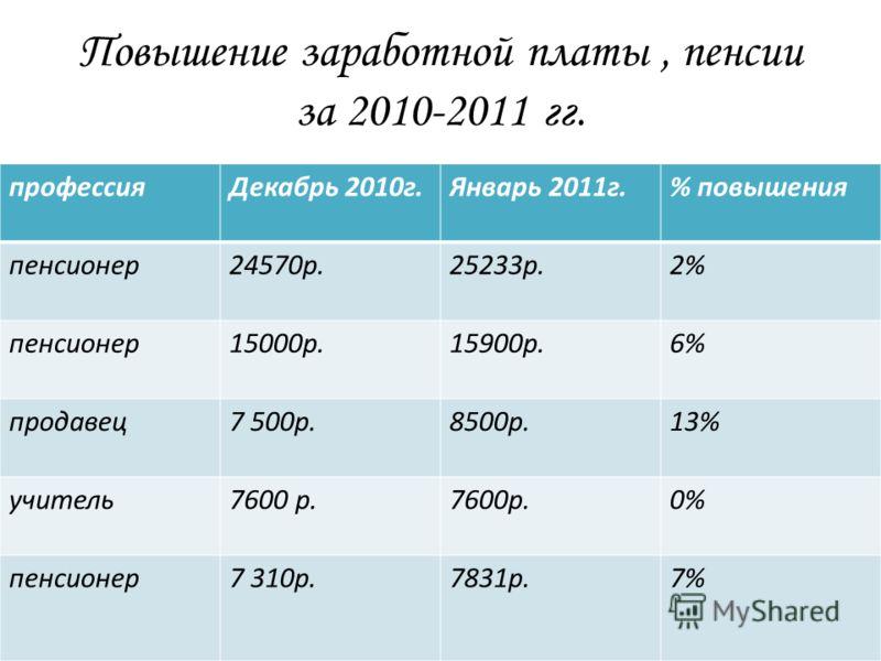 Повышение заработной платы, пенсии за 2010-2011 гг. профессияДекабрь 2010г.Январь 2011г.% повышения пенсионер24570р.25233р.2% пенсионер15000р.15900р.6% продавец7 500р.8500р.13% учитель7600 р. 0% пенсионер7 310р.7831р.7%