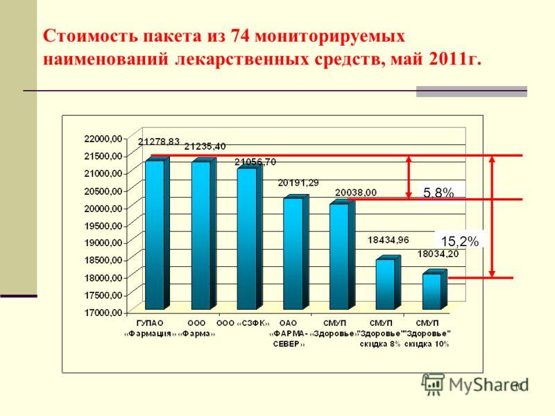 10 5,8% Стоимость пакета из 74 мониторируемых наименований лекарственных средств, май 2011г. 15,2%