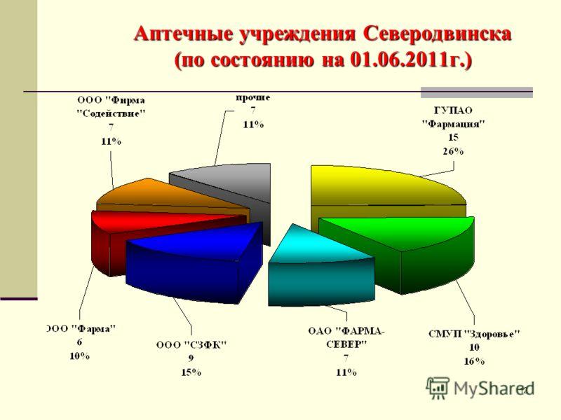 12 Аптечные учреждения Северодвинска (по состоянию на 01.06.2011г.)
