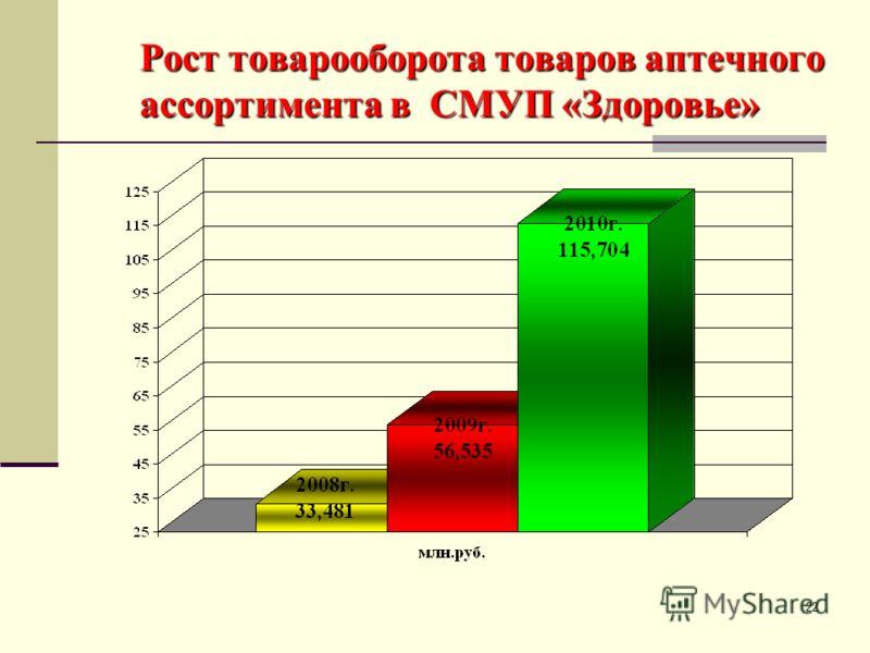 22 Рост товарооборота товаров аптечного ассортимента в СМУП «Здоровье»