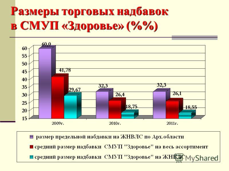 5 Размеры торговых надбавок в СМУП «Здоровье» (%)