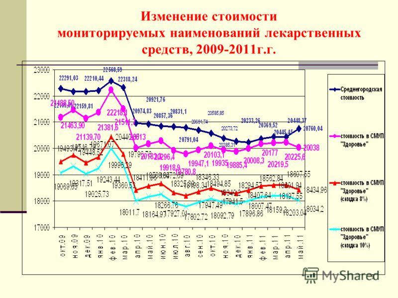 9 Изменение стоимости мониторируемых наименований лекарственных средств, 2009-2011г.г.