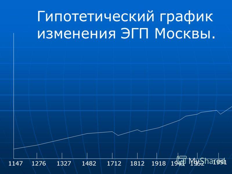 114712761327148217121812191819411952 1991 Гипотетический график изменения ЭГП Москвы.