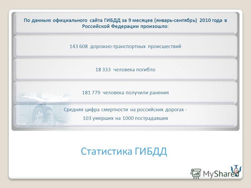 Статистика ГИБДД По данным официального сайта ГИБДД за 9 месяцев (январь-сентябрь) 2010 года в Российской Федерации произошло: 143 608 дорожно-транспортных происшествий18 333 человека погибло181 779 человека получили ранения Средняя цифра смертности