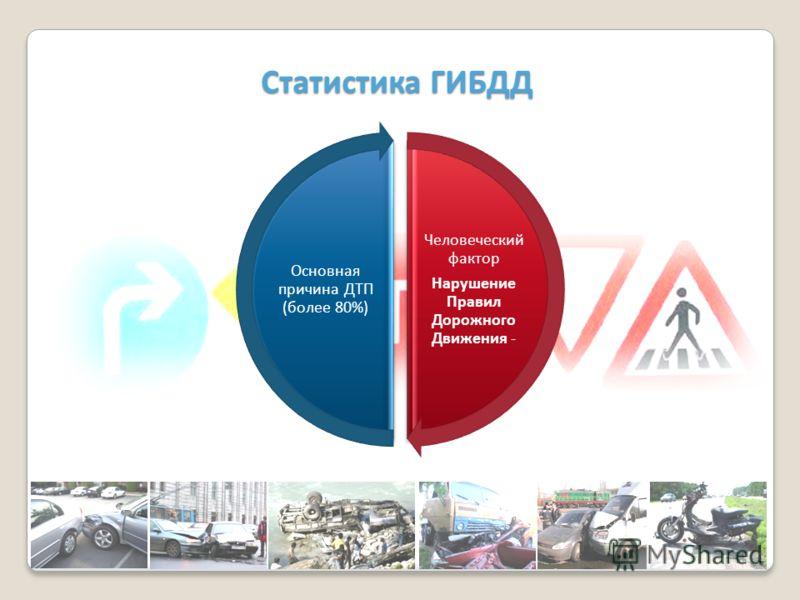 Человеческий фактор Нарушение Правил Дорожного Движения - Основная причина ДТП (более 80%) Статистика ГИБДД