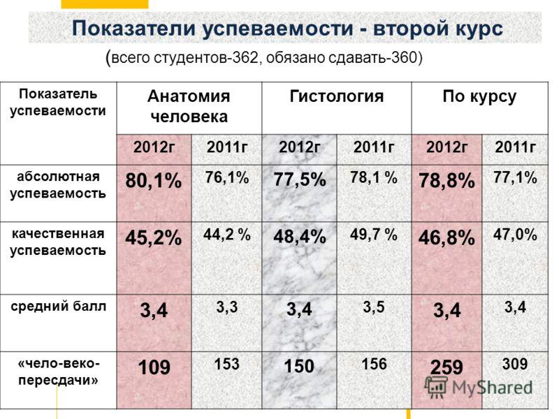 Показатели успеваемости - второй курс Показатель успеваемости Анатомия человека ГистологияПо курсу 2012г2011г2012г2011г2012г2011г абсолютная успеваемость 80,1% 76,1% 77,5% 78,1 % 78,8% 77,1% качественная успеваемость 45,2% 44,2 % 48,4% 49,7 % 46,8% 4