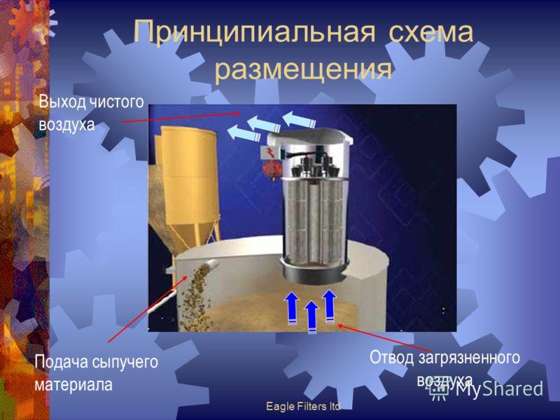 Eagle Filters ltd Принципиальная схема размещения Подача сыпучего материала Отвод загрязненного воздуха Выход чистого воздуха