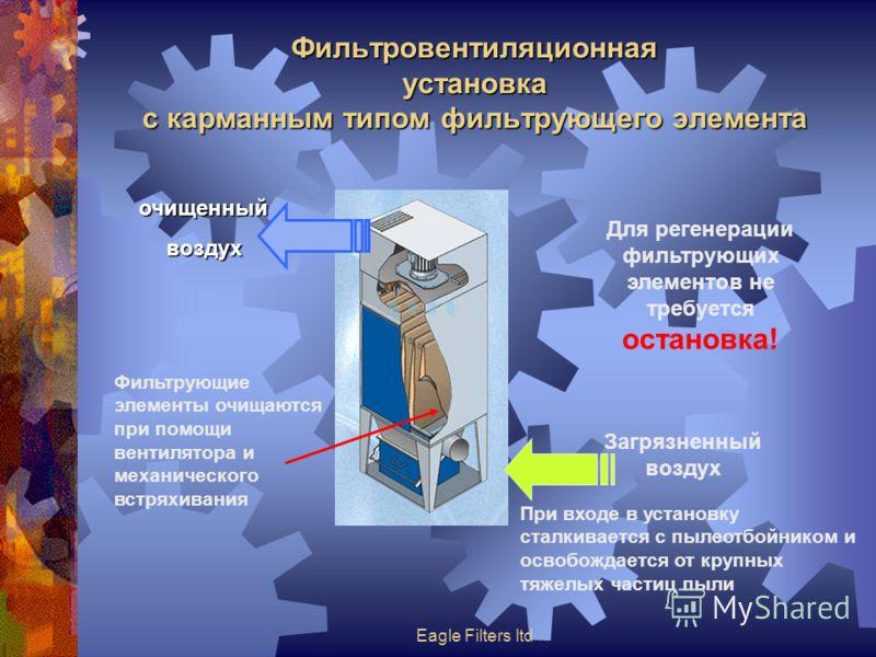 Eagle Filters ltd Фильтровентиляционная установка с карманным типом фильтрующего элемента очищенныйвоздух Для регенерации фильтрующих элементов не требуется остановка! Загрязненный воздух При входе в установку сталкивается с пылеотбойником и освобожд