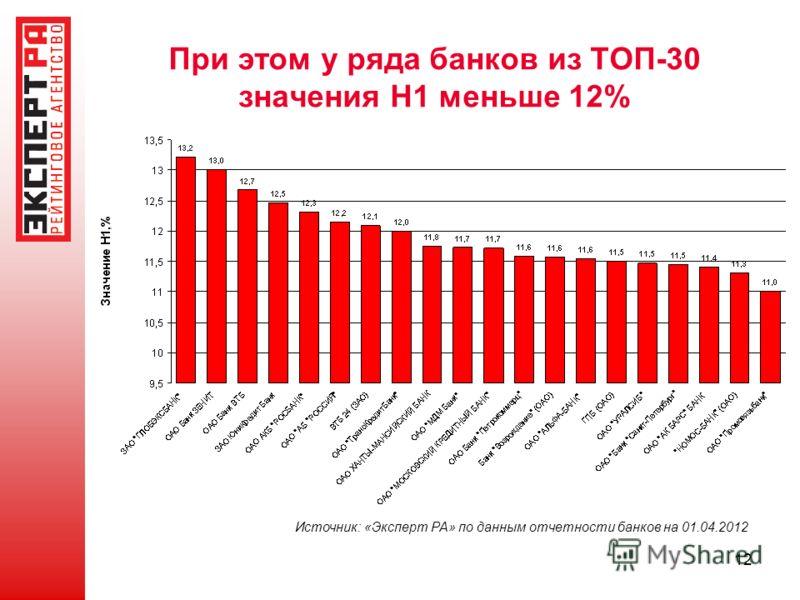 12 При этом у ряда банков из ТОП-30 значения Н1 меньше 12% Источник: «Эксперт РА» по данным отчетности банков на 01.04.2012