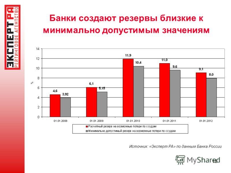 16 Банки создают резервы близкие к минимально допустимым значениям Источник: «Эксперт РА» по данным Банка России