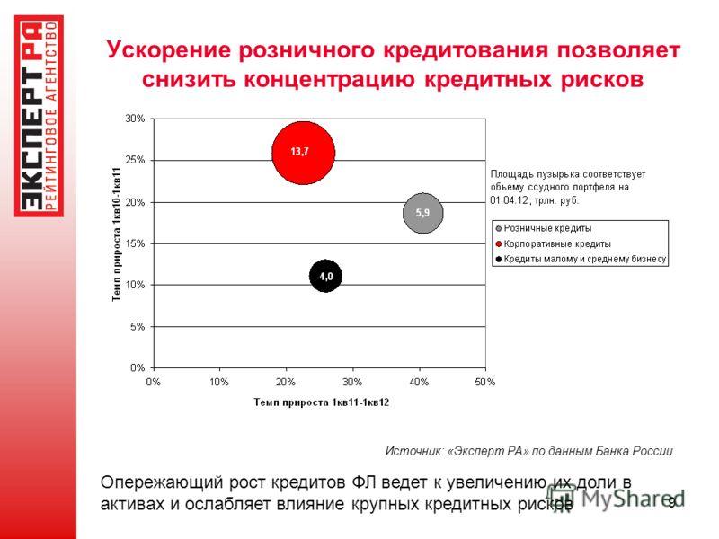 9 Ускорение розничного кредитования позволяет снизить концентрацию кредитных рисков Источник: «Эксперт РА» по данным Банка России Опережающий рост кредитов ФЛ ведет к увеличению их доли в активах и ослабляет влияние крупных кредитных рисков