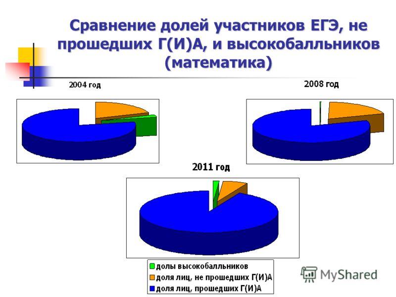 Сравнение долей участников ЕГЭ, не прошедших Г(И)А, и высокобалльников (математика)