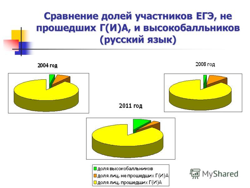 Сравнение долей участников ЕГЭ, не прошедших Г(И)А, и высокобалльников (русский язык)