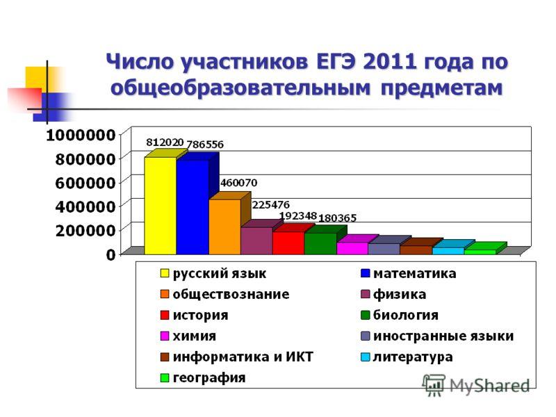 Число участников ЕГЭ 2011 года по общеобразовательным предметам