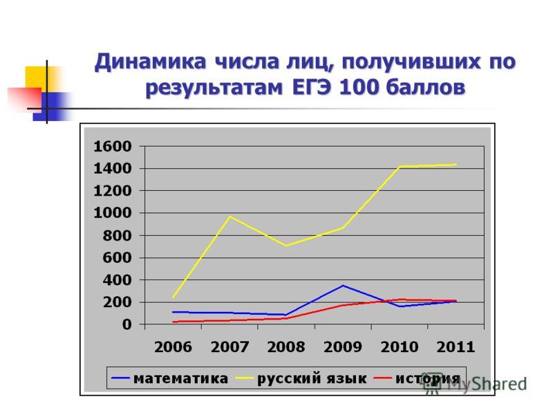 Динамика числа лиц, получивших по результатам ЕГЭ 100 баллов