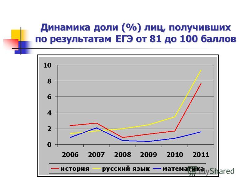 Динамика доли (%) лиц, получивших по результатам ЕГЭ от 81 до 100 баллов
