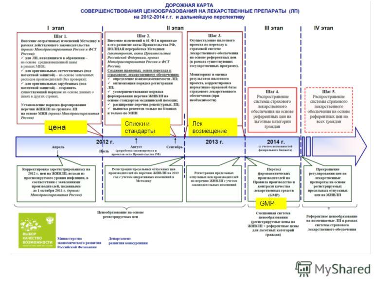 цена Списки и стандарты GMP Лек возмещение