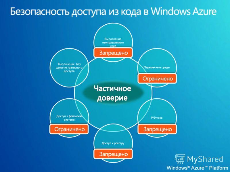 Выполнение неуправляемого кода Переменные средыP/InvokeДоступ к реестру Доступ к файловой системе Выполнение без административного доступа Запрещено Ограничено