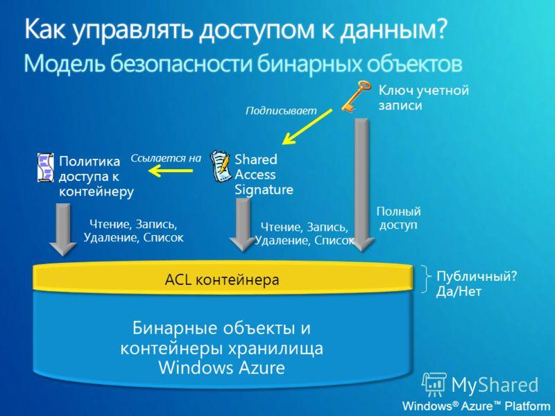 ACL контейнера Бинарные объекты и контейнеры хранилища Windows Azure Публичный? Да/Нет Ключ учетной записи Полный доступ Shared Access Signature Подписывает Ссылается на Чтение, Запись, Удаление, Список Политика доступа к контейнеру Чтение, Запись, У