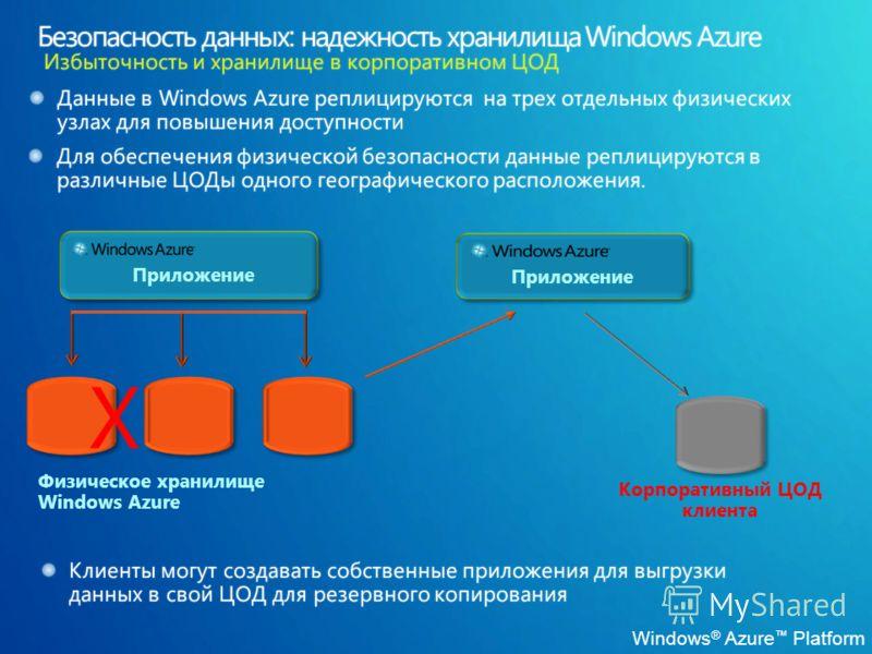 Windows ® Azure Platform Физическое хранилище Windows Azure Приложение X Корпоративный ЦОД клиента