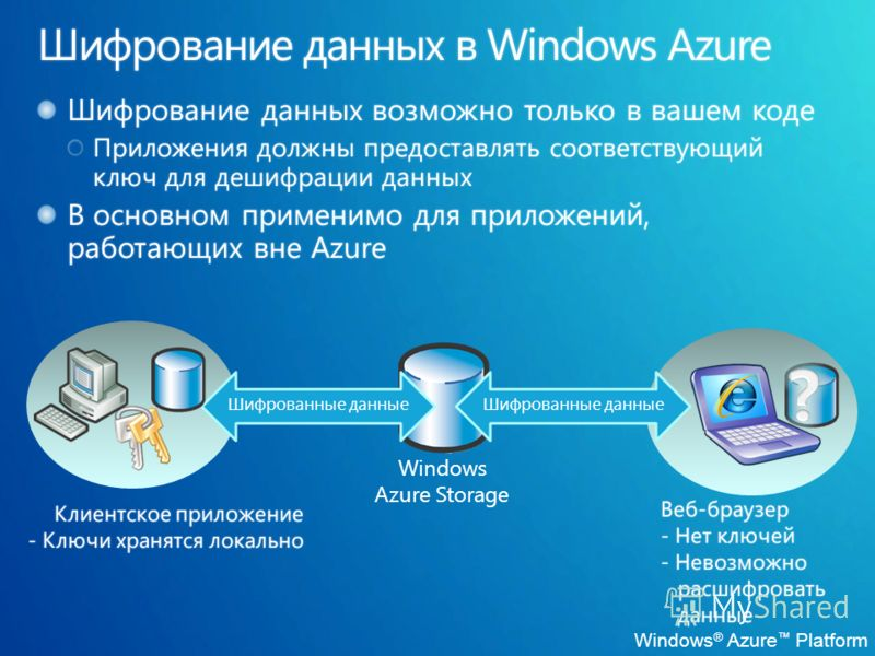 Windows ® Azure Platform Windows Azure Storage Шифрованные данные