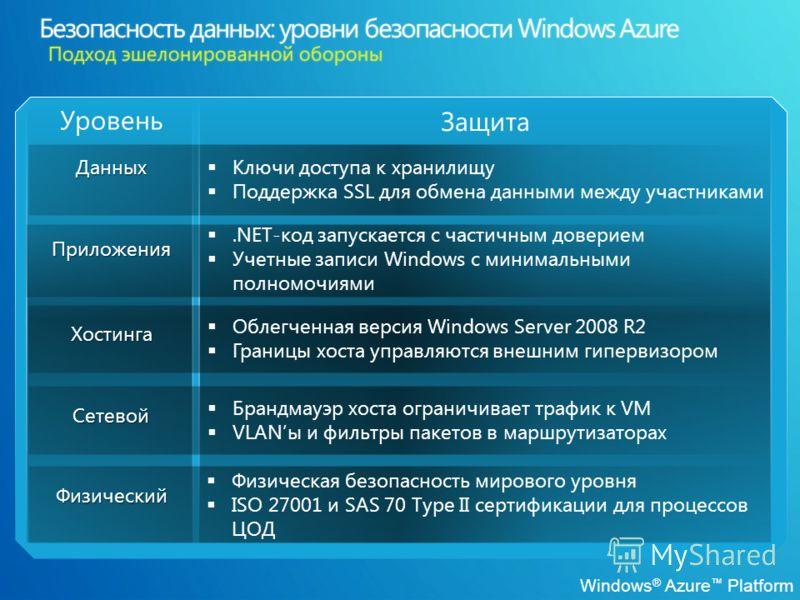 Windows ® Azure Platform Данных Физический Приложения Хостинга Сетевой Ключи доступа к хранилищу Поддержка SSL для обмена данными между участниками.NET-код запускается с частичным доверием Учетные записи Windows с минимальными полномочиями Облегченна