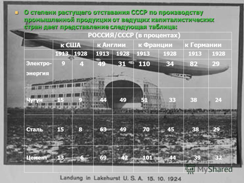 О степени растущего отставания СССР по производству промышленной продукции от ведущих капиталистических стран дает представление следующая таблица: О степени растущего отставания СССР по производству промышленной продукции от ведущих капиталистически