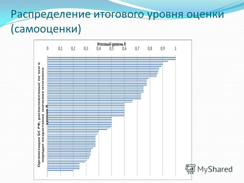 Распределение итогового уровня оценки (самооценки)