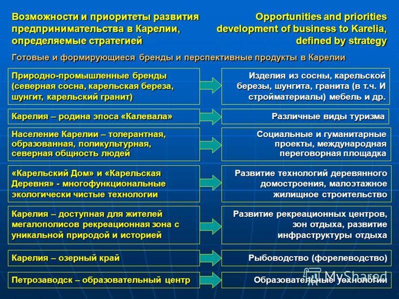 13 Готовые и формирующиеся бренды и перспективные продукты в Карелии Возможности и приоритеты развития предпринимательства в Карелии, определяемые стратегией Opportunities and priorities development of business to Karelia, defined by strategy Природн