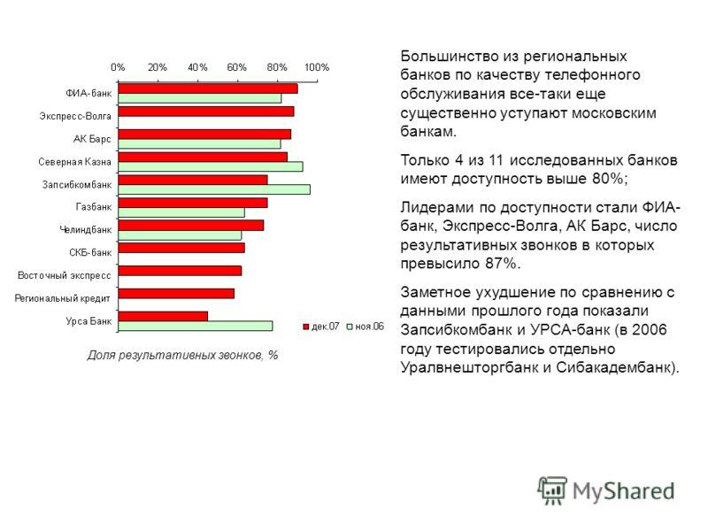Большинство из региональных банков по качеству телефонного обслуживания все-таки еще существенно уступают московским банкам. Только 4 из 11 исследованных банков имеют доступность выше 80%; Лидерами по доступности стали ФИА- банк, Экспресс-Волга, АК Б