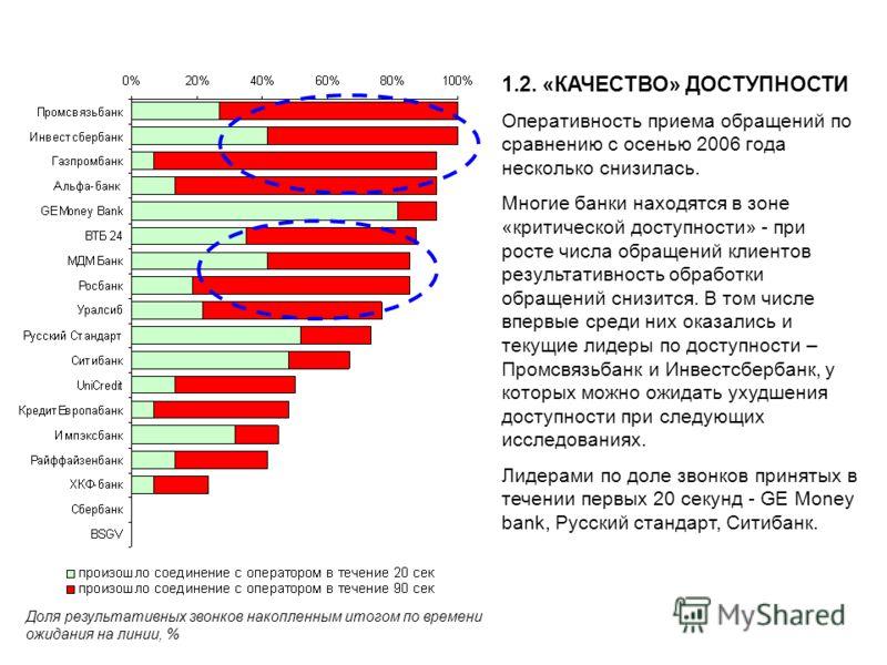1.2. «КАЧЕСТВО» ДОСТУПНОСТИ Оперативность приема обращений по сравнению с осенью 2006 года несколько снизилась. Многие банки находятся в зоне «критической доступности» - при росте числа обращений клиентов результативность обработки обращений снизится