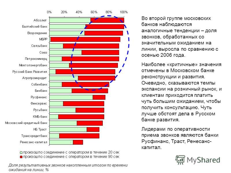 Во второй группе московских банков наблюдаются аналогичные тенденции – доля звонков, обработанных со значительным ожиданием на линии, выросла по сравнению с осенью 2006 года. Наиболее «критичные» значения отмечены в Московском банке реконструкции и р