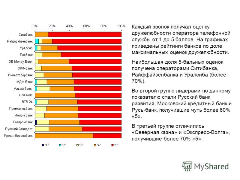 Каждый звонок получал оценку дружелюбности оператора телефонной службы от 1 до 5 баллов. На графиках приведены рейтинги банков по доле максимальных оценок дружелюбности. Наибольшая доля 5-бальных оценок получена операторами Ситибанка, Райффайзенбанка