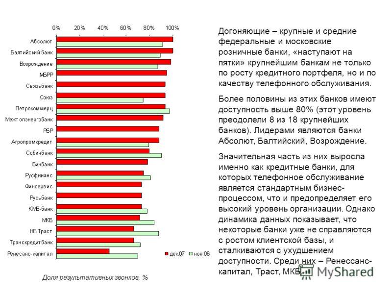 Догоняющие – крупные и средние федеральные и московские розничные банки, «наступают на пятки» крупнейшим банкам не только по росту кредитного портфеля, но и по качеству телефонного обслуживания. Более половины из этих банков имеют доступность выше 80