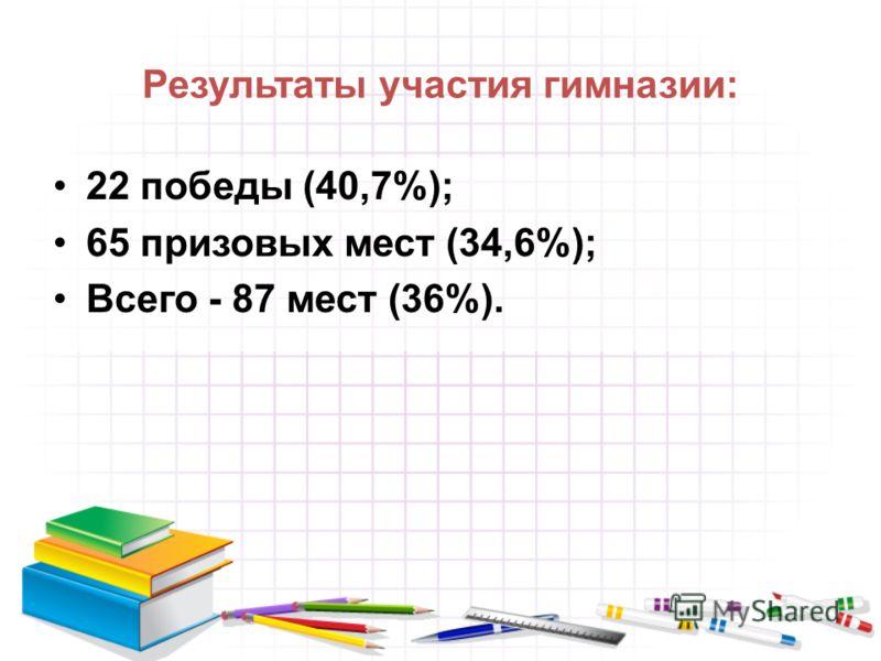 Результаты участия гимназии: 22 победы (40,7%); 65 призовых мест (34,6%); Всего - 87 мест (36%).