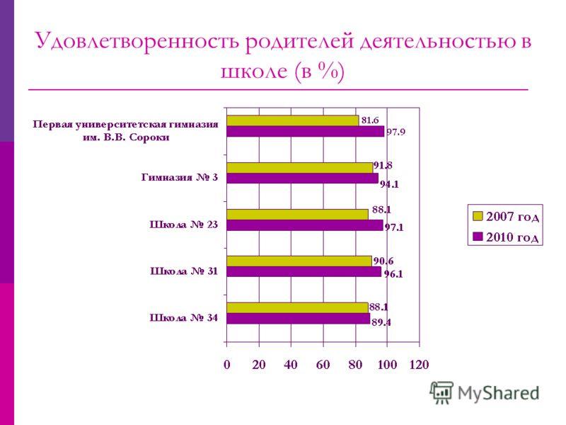 Удовлетворенность родителей деятельностью в школе (в %)