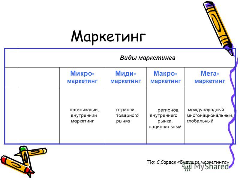 Маркетинг Виды маркетинга Нано- маркетинг Микро- маркетинг Миди- маркетинг Макро- маркетинг Мега- маркетинг семейный или личностный организации, внутренний маркетинг отрасли, товарного рынка регионов, внутреннего рынка, национальный международный, мн