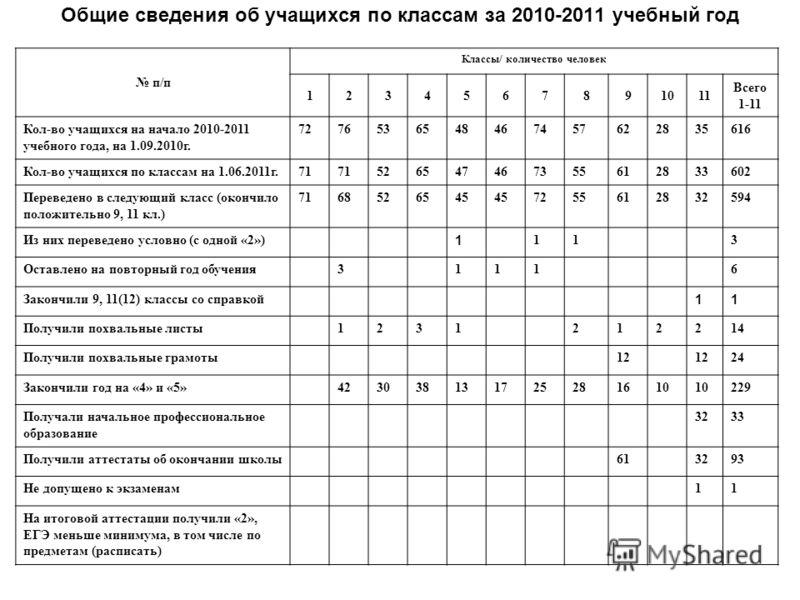 Общие сведения об учащихся по классам за 2010-2011 учебный год п/п Классы/ количество человек 1234567891011 Всего 1-11 Кол-во учащихся на начало 2010-2011 учебного года, на 1.09.2010г. 7276536548467457622835616 Кол-во учащихся по классам на 1.06.2011