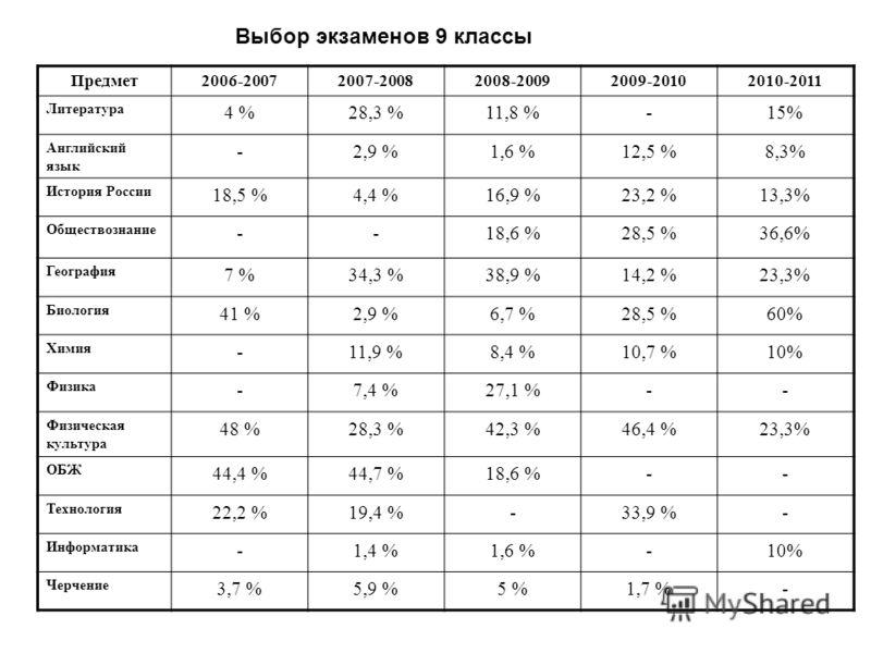 Предмет2006-20072007-20082008-20092009-20102010-2011 Литература 4 %28,3 %11,8 %-15% Английский язык -2,9 %1,6 %12,5 %8,3% История России 18,5 %4,4 %16,9 %23,2 %13,3% Обществознание --18,6 %28,5 %36,6% География 7 %34,3 %38,9 %14,2 %23,3% Биология 41