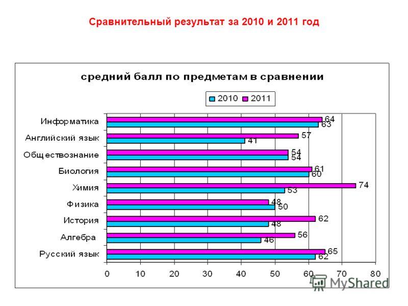 Сравнительный результат за 2010 и 2011 год