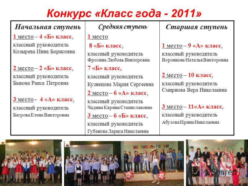 Отчёт по конкурсу класс года