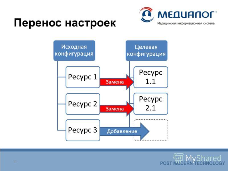 Перенос настроек 11 Исходная конфигурация Ресурс 1Ресурс 2Ресурс 3 Целевая конфигурация Ресурс 1.1 Ресурс 2.1 Замена Добавление Замена