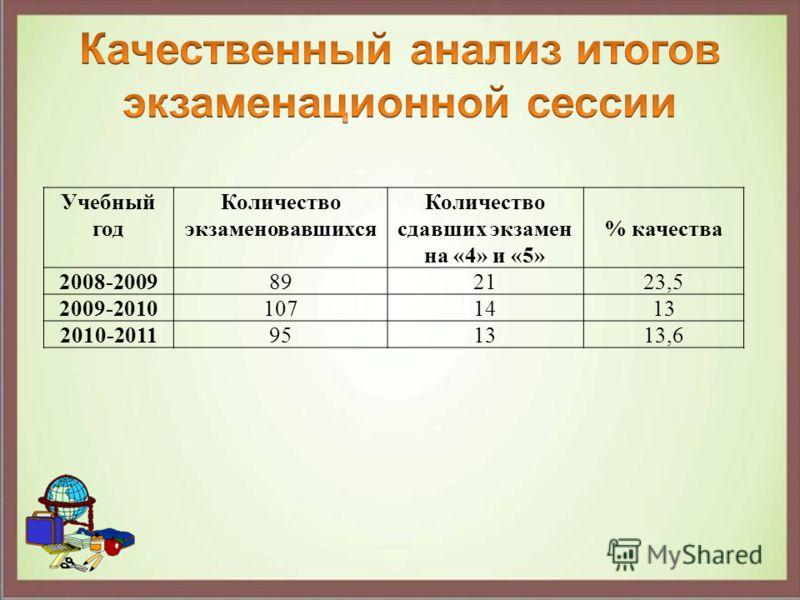 Учебный год Количество экзаменовавшихся Количество сдавших экзамен на «4» и «5» % качества 2008-2009892123,5 2009-20101071413 2010-2011951313,6