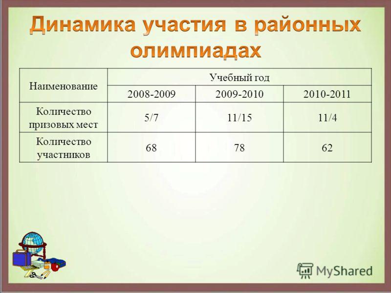 Наименование Учебный год 2008-20092009-20102010-2011 Количество призовых мест 5/711/1511/4 Количество участников 687862