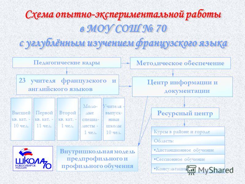 В соответствии с решением экспертной группы и приказом 743 Управления образования Новосибирской области от 1 ноября 2004 г. муниципальному образовательному учреждению средней общеобразовательной школе 70 с углублённым изучением французского языка Лен