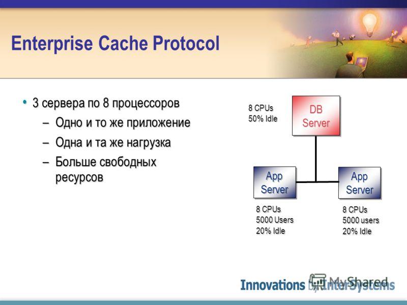 Enterprise Cache Protocol 3 сервера по 8 процессоров 3 сервера по 8 процессоров –Одно и то же приложение –Одна и та же нагрузка –Больше свободных ресурсов 8 CPUs 50% Idle 8 CPUs 5000 users 20% Idle 8 CPUs 5000 Users 20% Idle
