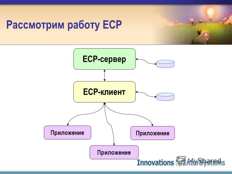 Рассмотрим работу ECP ECP-сервер ECP-клиент Приложение