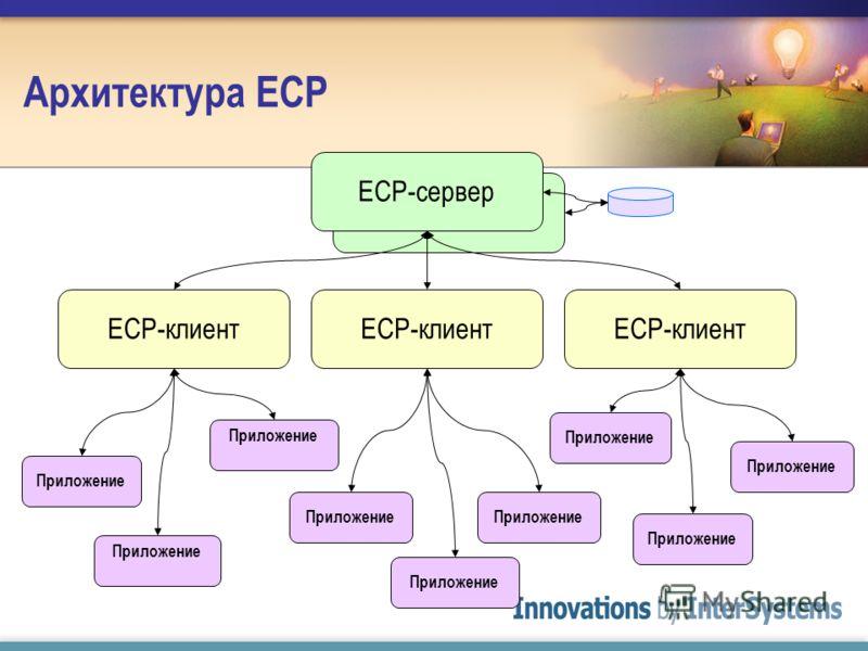 ECP Server Архитектура ECP ECP-сервер ECP-клиент Приложение