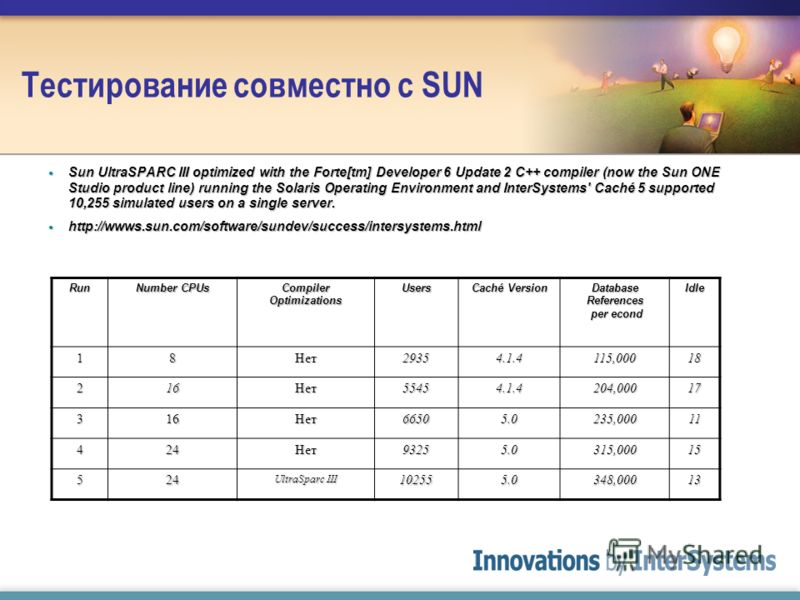 Тестирование совместно с SUN Sun UltraSPARC III optimized with the Forte[tm] Developer 6 Update 2 C++ compiler (now the Sun ONE Studio product line) running the Solaris Operating Environment and InterSystems' Caché 5 supported 10,255 simulated users